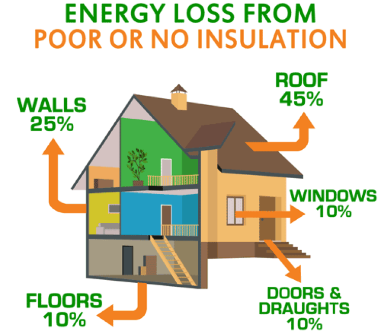 Energy Loss From Poor Insulation Calgary